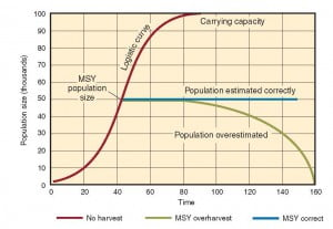 c13_logistic curve